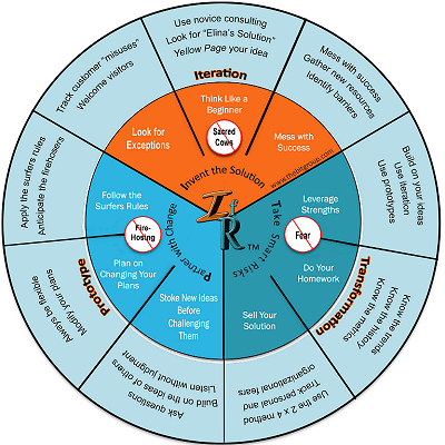 Innovating for Results wheel